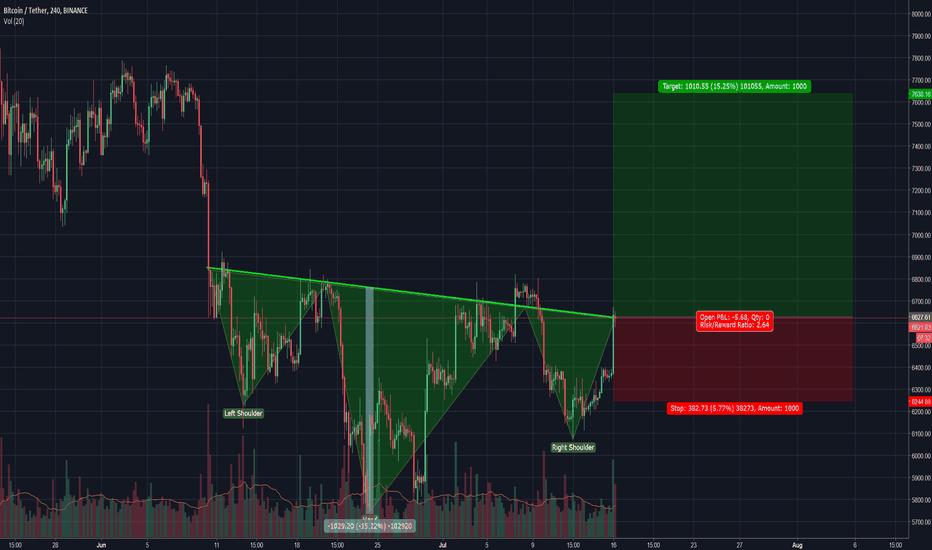 BTCUSDT: Bitcoin Very Bullish Reversal Signal. Awaiting Confirmation.