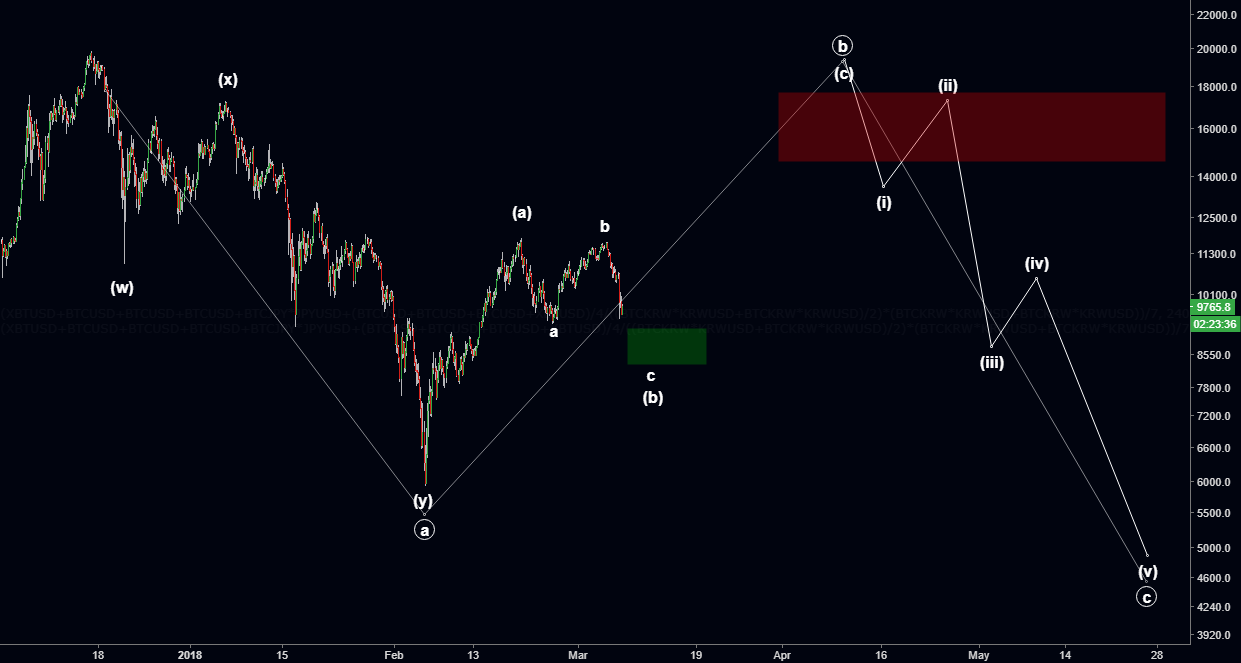 So I Don't Lose my Count - BTC Elliott Waves