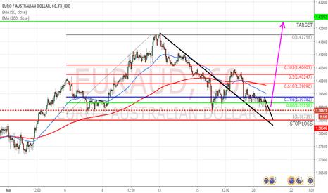 EURAUD: EUR/AUD Buy After Counter Trend Line Break