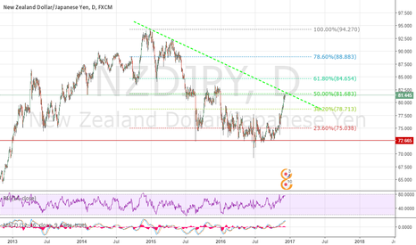 NZDJPY: NZDJPY Reached Important Level, Short
