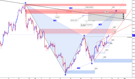 USOIL: OIL - 4H Chart (Supply and Demand levels)