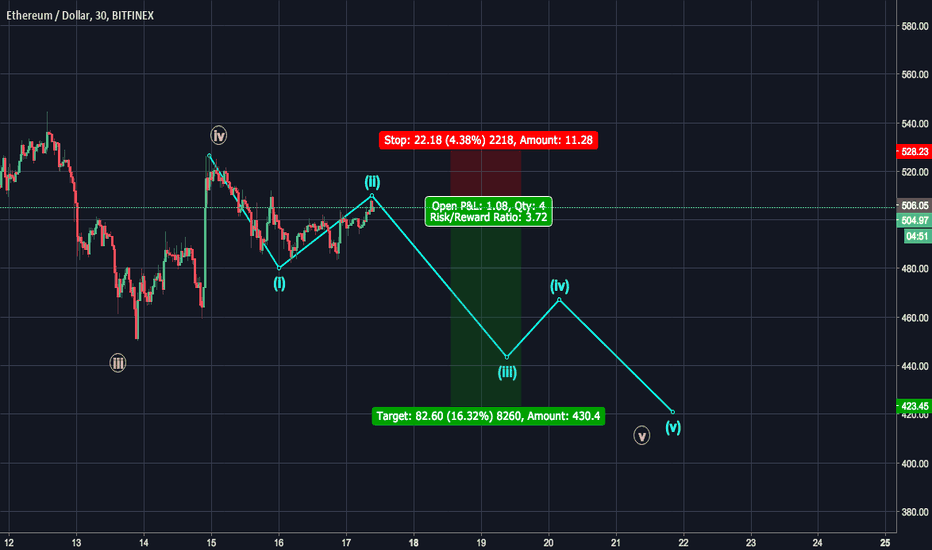 ETHUSD: ETH - Good short from here to around $420