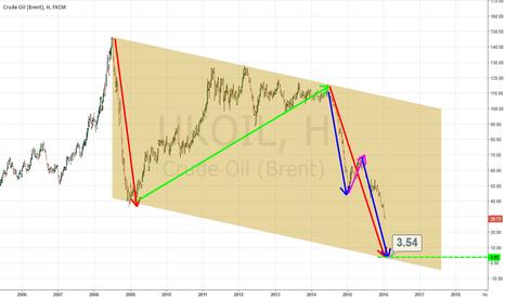 UKOIL: Crude Oil (Brent) -> 0 /  НЕФТЬ СТРЕМИТСЯ К НУЛЮ