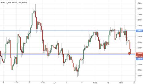 EURUSD: Eur/usd on trend