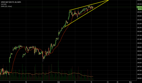 SPY: Rising Wedge Hourly