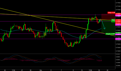 AUDUSD: Short AUDUSD set up.