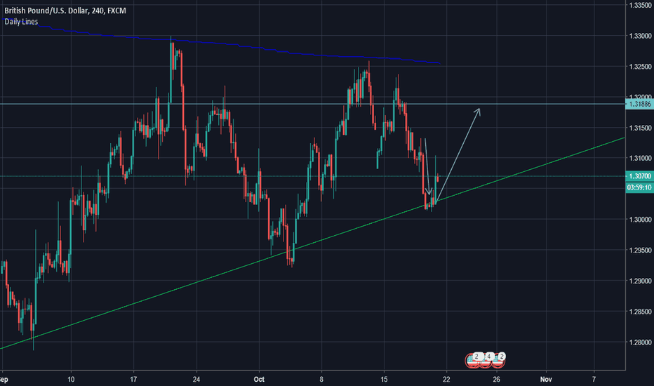 GBPUSD: Candle Confirmation