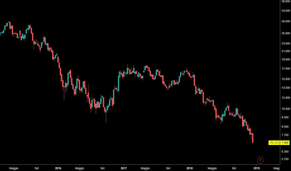 DBK: Deutsche Bank che succede?