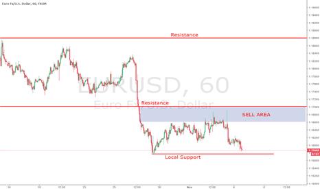 EURUSD: EURUSD waiting for sell