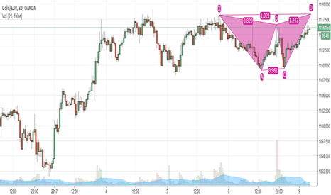 XAUEUR: bearish butterfly pattern
