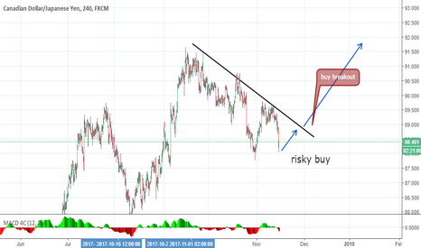 CADJPY: cad jpy expected wave