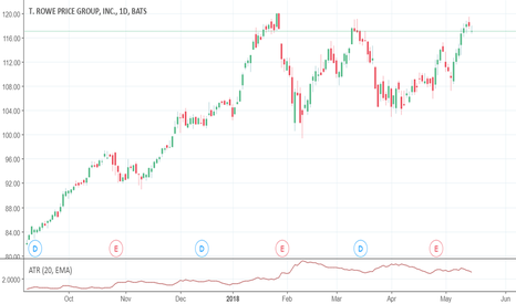 TROW: STOCK TRADES MAY 15TH  ARE YOU SCARED OF TRADING REVERSALS?