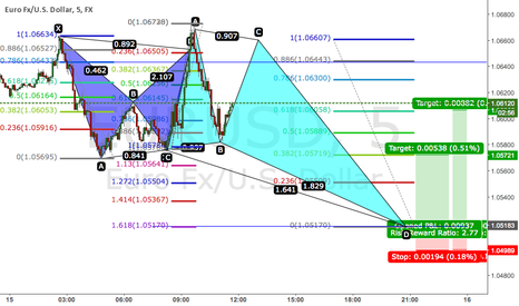 EURUSD: Confirmed Bat into Bullish Deep Crab