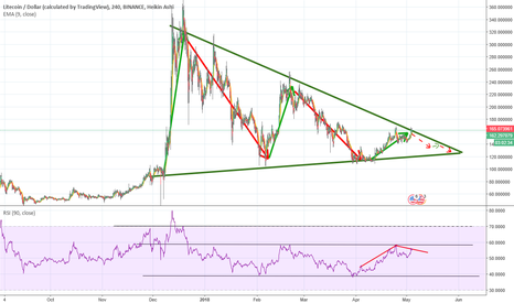 LTCUSD: LTC/USD binance TA