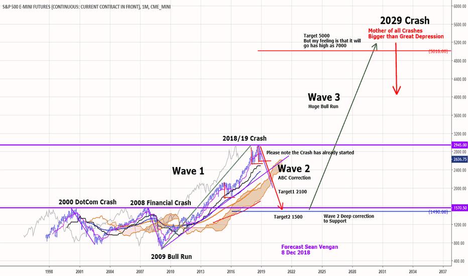 ES1!: 2019 FINANCIAL CRASH WARNING