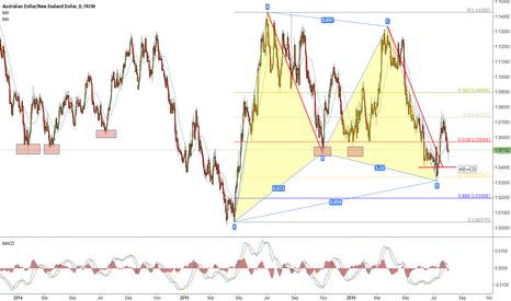 AUDNZD: Gatterly pattern shows AUDNZD is going up