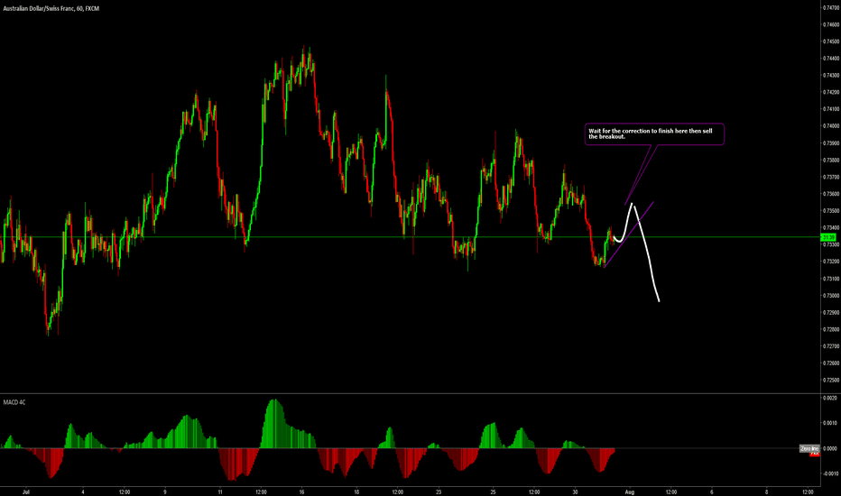AUDCHF: audchf sell