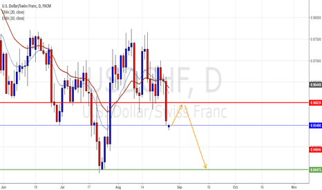 USDCHF: Possible retest