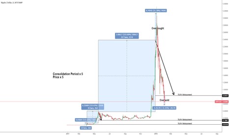 XRPUSD: XRP Retracement Complete (Over sold conditions)