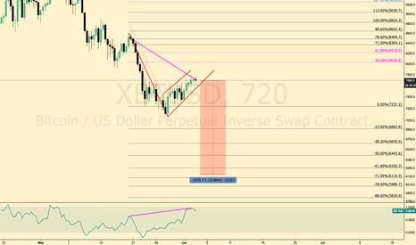 XBTUSD: $BTC / $USD Bear Flag and Hidden Bear Divergence