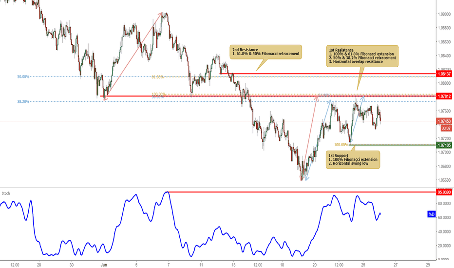 AUDNZD: AUDNZD Tested Resistance, Potential Drop!