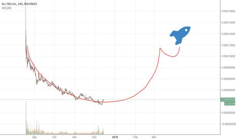 ZRXBTC: ZRX mooning chart