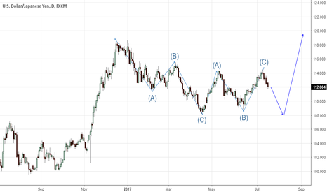 USDJPY: elliott wave trading