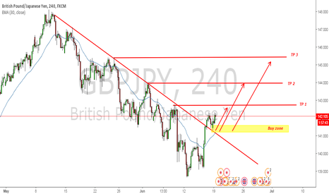 GBPJPY: GBPJPY buy the retest on support level