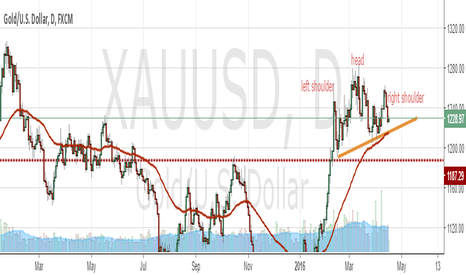 XAUUSD: reversal pattern in gold