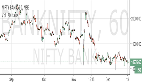 BANKNIFTY: US Cotton to crash...