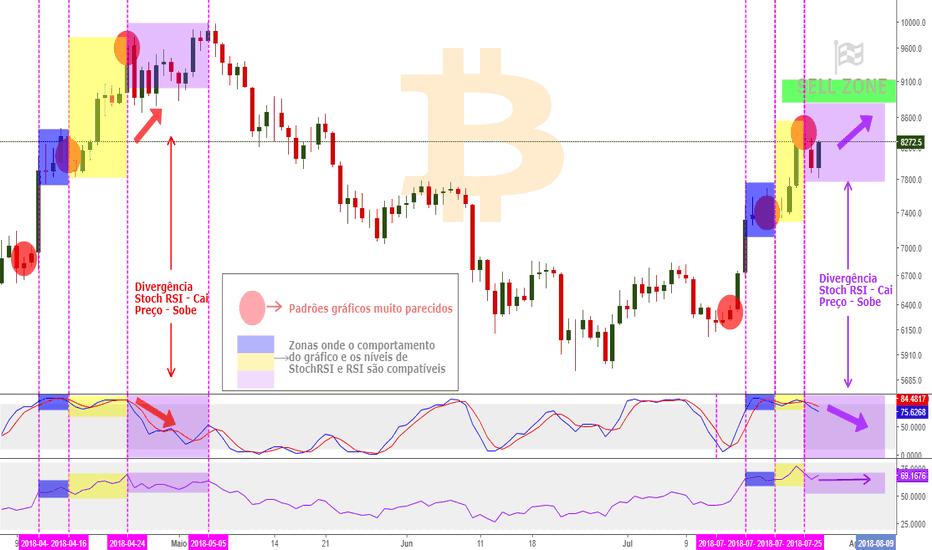 BTCUSD: Bitcoin - Não se assuste tanto com os níveis de RSI