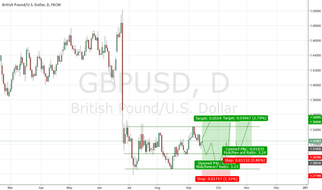 GBPUSD: GBP/USD I pick Neutral this time