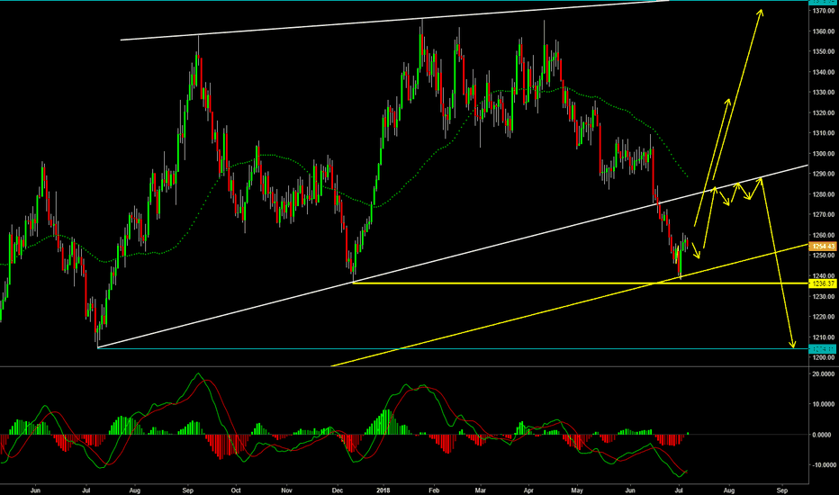 XAUUSD: Gold Possible bigger picture scenario