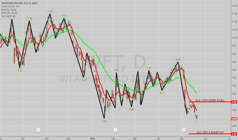 WFT: TRADE IDEA: WFT JULY 15TH 4/6 SHORT STRANGLE