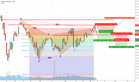 HAVELLS: Havells - Gartley Pattern