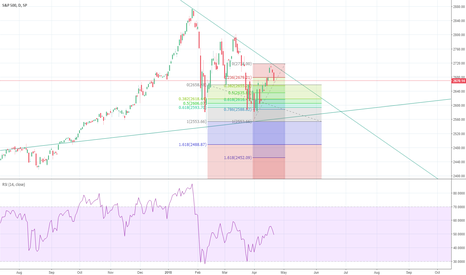 SPX: Short S&P confluence at 2616