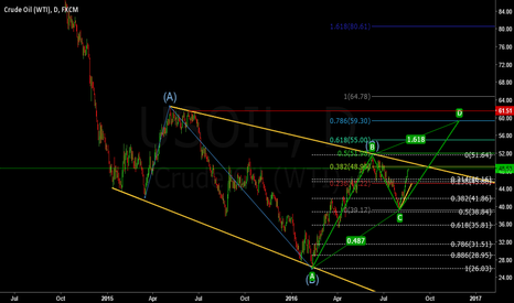 USOIL: Crude oil (WTI) is set for more up