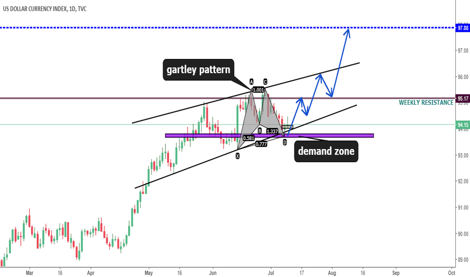 DXY: DXY will be goe's up