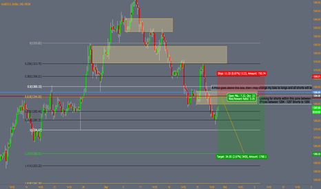 XAUUSD: Potential Gold Shorts to $1260