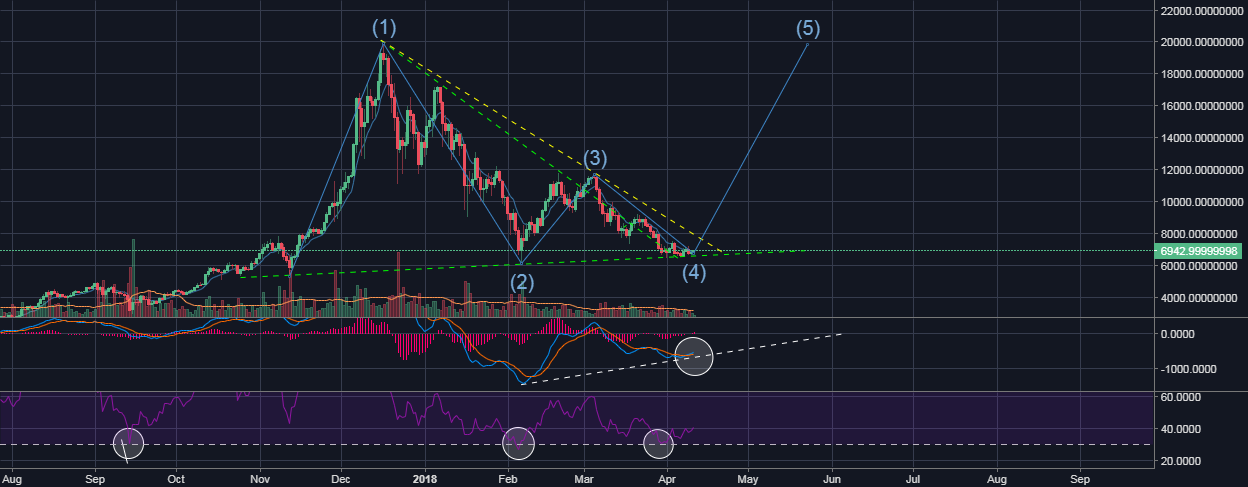 BTCUSDT Do you really want to short it ?! I see bullish..