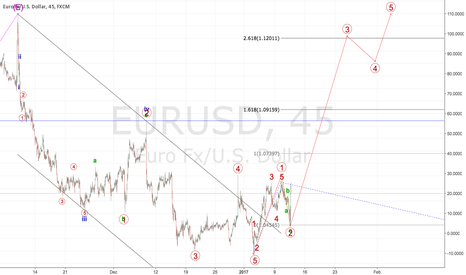 EURUSD: Trend change confirmed on EURUSD!