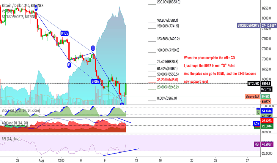 """BTCUSD: The """"D"""" Point is Real or Fake ?!"""