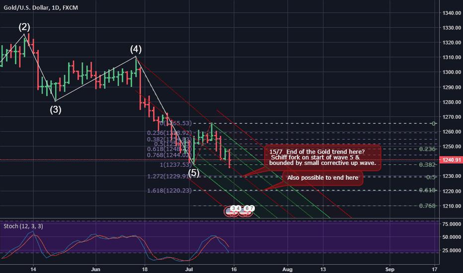 XAUUSD: Gold still in Wave 5 down?