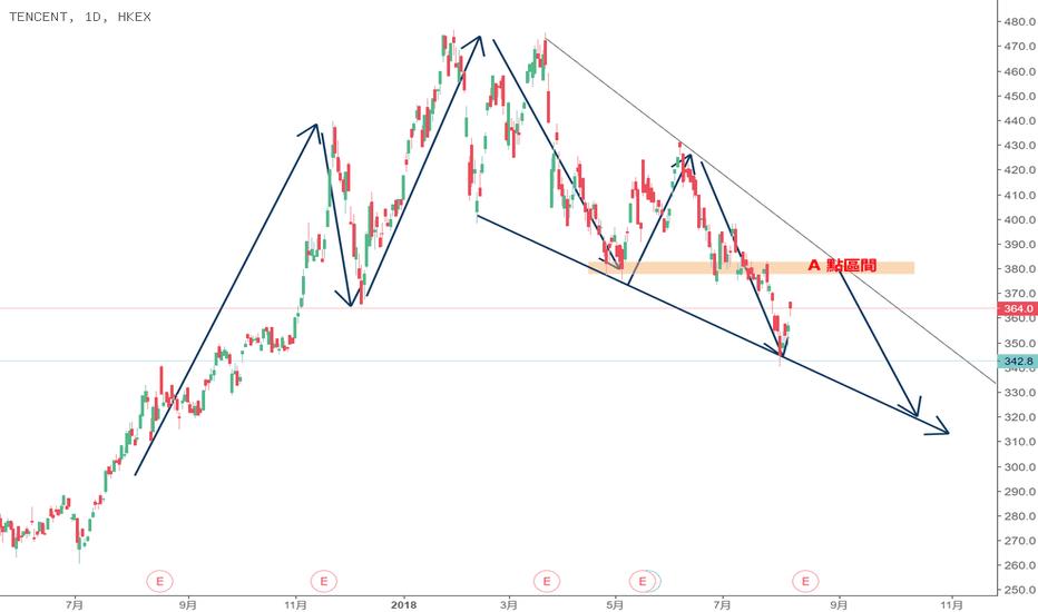 700: 港股700 騰訊面臨重大沽压