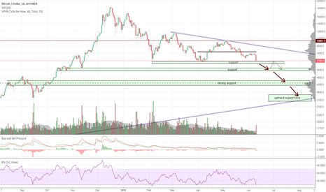 BTCUSD: Bitcoin fall - Mapping supports