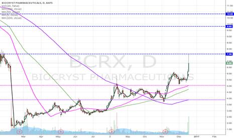 BCRX: BCRX in an uptrend