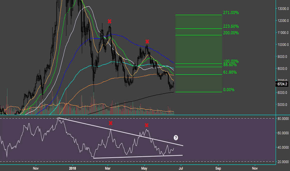 BTCUSD: $BTC - Third time could be a charm, or it could be strike 3