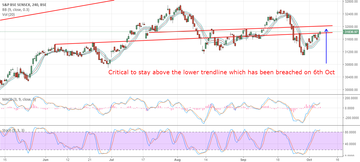 Sensex - Critical to stay above 31800-780