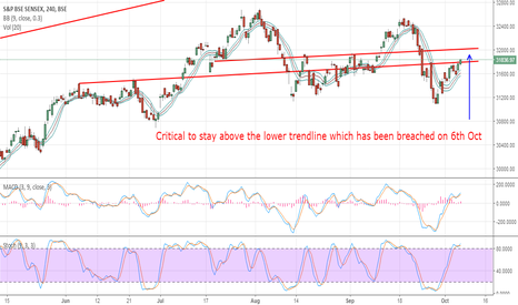 SENSEX: Sensex - Critical to stay above 31800-780