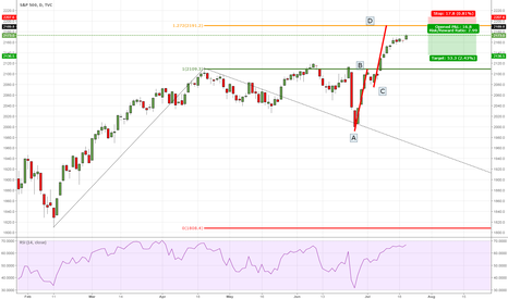 SPX: SP500 bearish move based on AB=CD pattern with fib